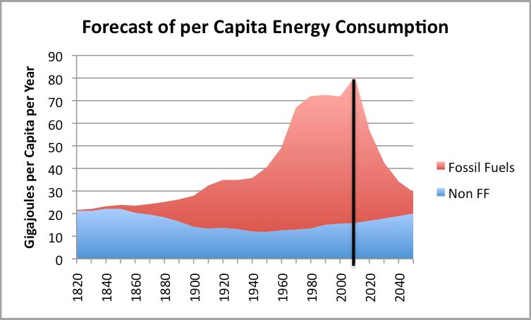 forecast-of-world-per-capita-energy-consumption