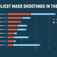 Why Have the Crazed Mass Shootings Stopped?
